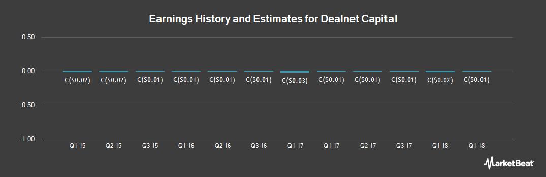 Earnings by Quarter for DealNet Capital (CVE:DLS)