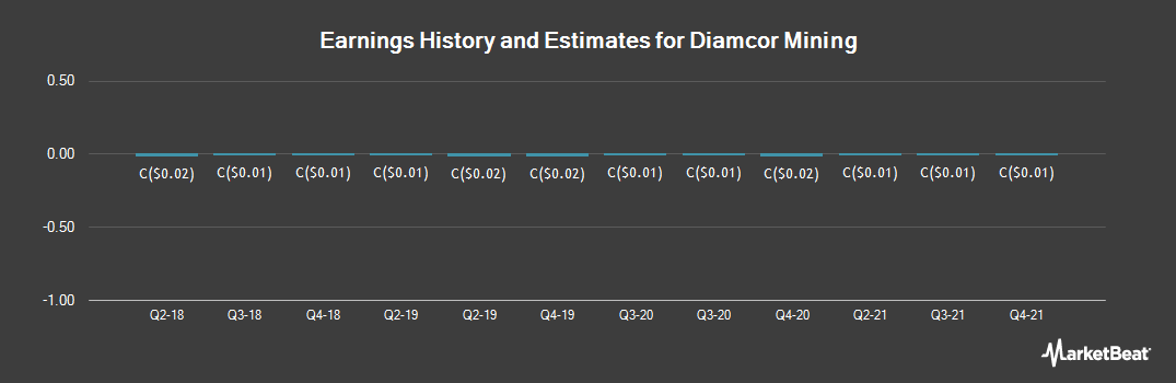 Earnings by Quarter for Diamcor Mining (CVE:DMI)