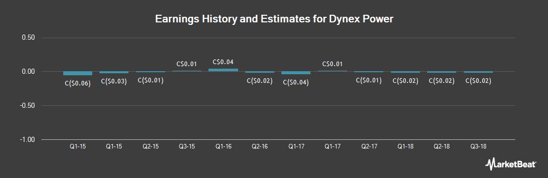 Earnings by Quarter for Dynex Power (CVE:DNX)
