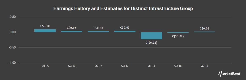 Earnings by Quarter for Distinct Infrastructure (CVE:DUG)
