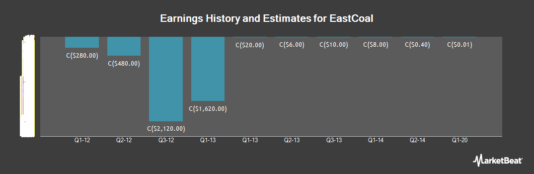 Earnings by Quarter for EastCoal (CVE:ECX)