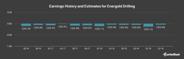 Earnings by Quarter for Energold Drilling (CVE:EGD)