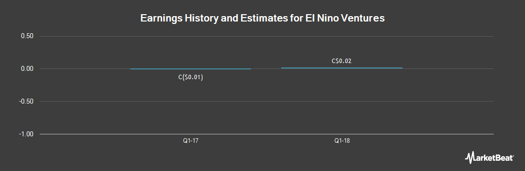 Earnings by Quarter for El Nino Ventures (CVE:ELN)