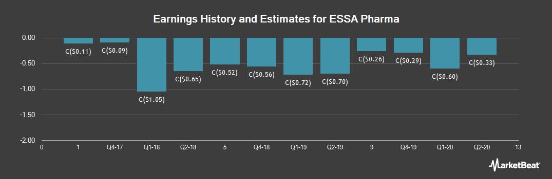 Earnings by Quarter for ESSA Pharma (CVE:EPI)