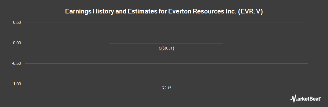 Earnings by Quarter for Everton Resources (CVE:EVR)