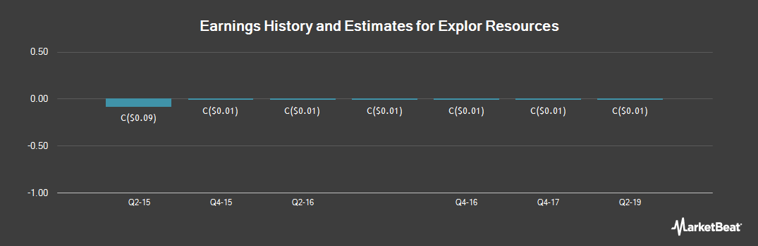 Earnings by Quarter for Explor Resources (CVE:EXS)