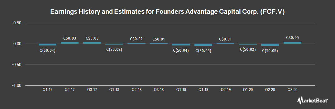 Earnings by Quarter for Founders Advantage Capital (CVE:FCF)