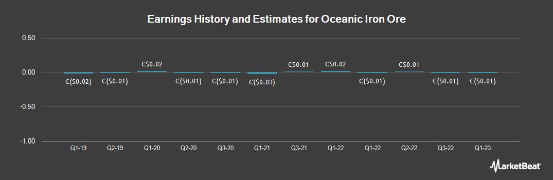 Earnings by Quarter for Oceanic Iron Ore (CVE:FEO)