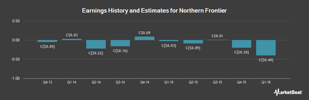 Earnings by Quarter for Northern Frontier Corp (CVE:FFF)