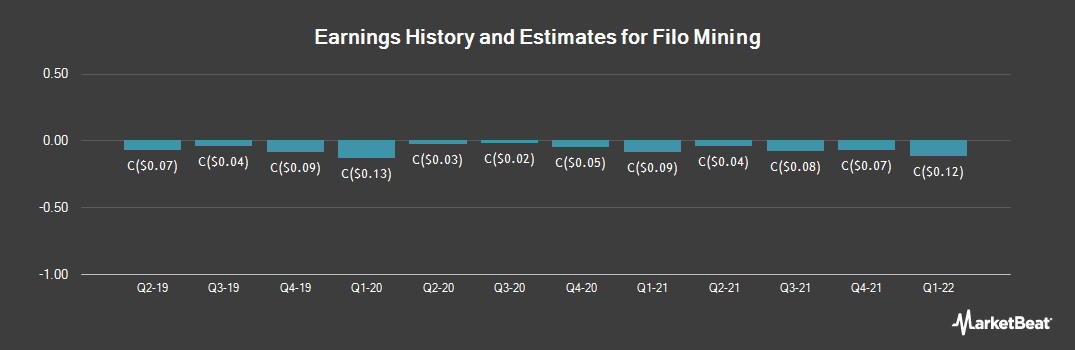 Earnings by Quarter for Filo Mining (CVE:FIL)