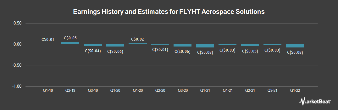 Earnings by Quarter for FLYHT Aerospace Solutions (CVE:FLY)