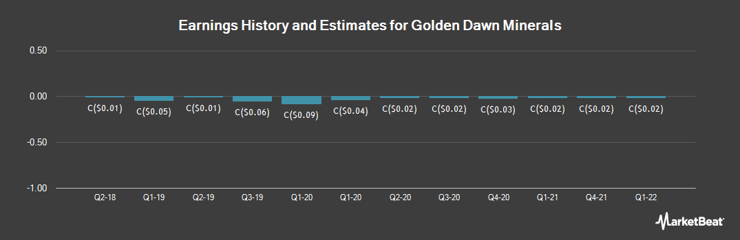 Earnings by Quarter for Golden Dawn Minerals (CVE:GOM)
