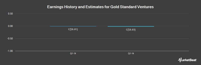 Earnings by Quarter for Gold Standard Ventures (CVE:GSV)