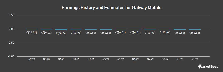 Earnings by Quarter for Galway Metals (CVE:GWM)