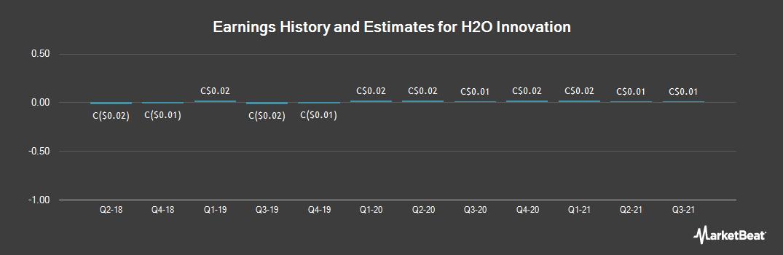 Earnings by Quarter for H2O Innovation (CVE:HEO)
