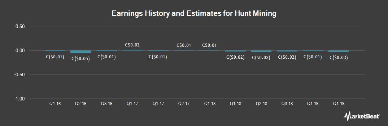 Earnings by Quarter for Hunt Mining (CVE:HMX)