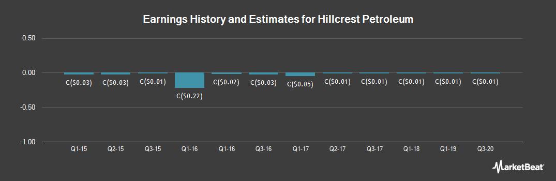 Earnings by Quarter for Hillcrest Petroleum (CVE:HRH)