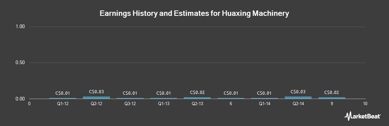 Earnings by Quarter for Huaxing Machinery (CVE:HUA)