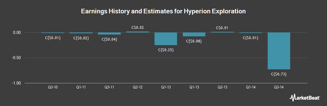 Earnings by Quarter for Hyperion Exploration (CVE:HYX)