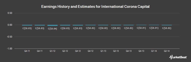 Earnings by Quarter for International Corona Capital (CVE:IC)