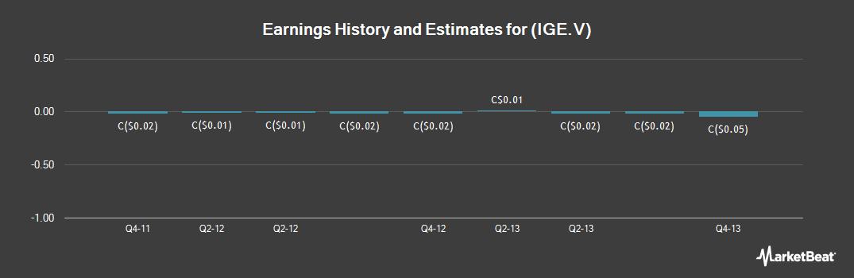 Earnings by Quarter for Innovente (CVE:IGE)