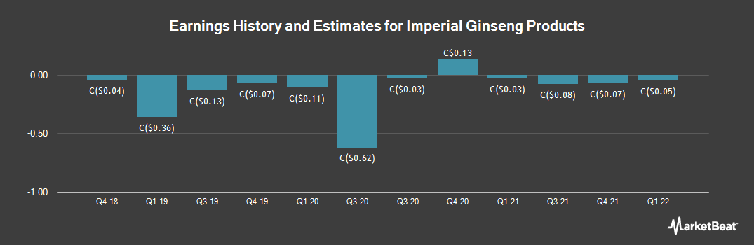 Earnings by Quarter for Imperial Ginseng Products (CVE:IGP)
