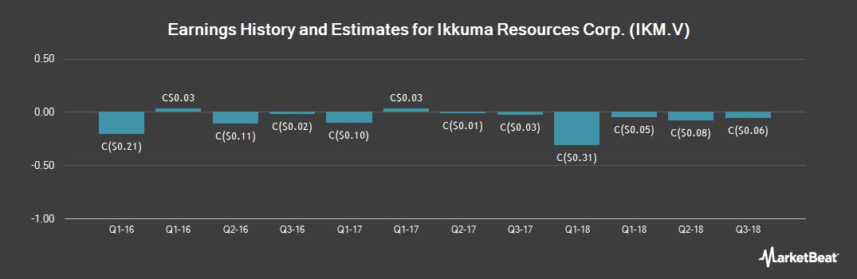 Earnings by Quarter for Ikkuma Resources (CVE:IKM)