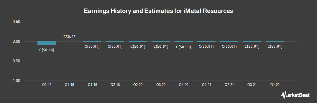 Earnings by Quarter for iMetal Resources (CVE:IMR)