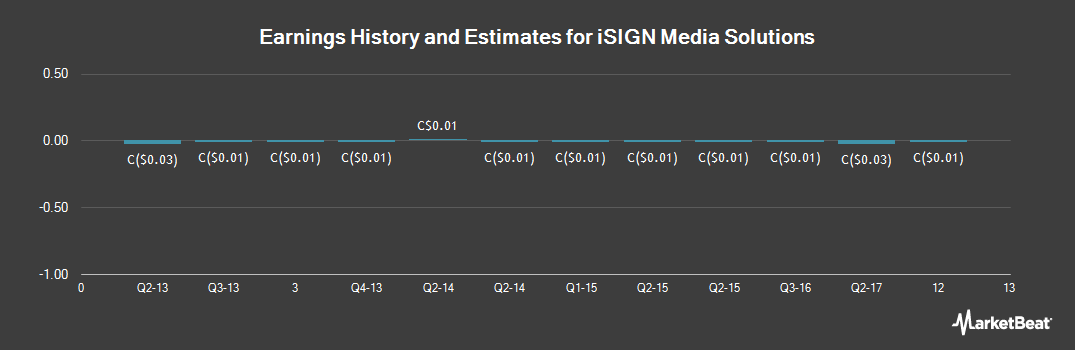 Earnings by Quarter for iSIGN Media Solutions (CVE:ISD)