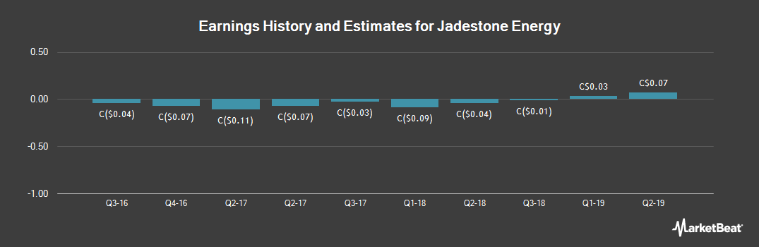 Earnings by Quarter for Jadestone Energy (CVE:JSE)