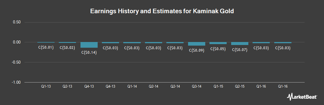 Earnings by Quarter for Kaminak Gold (CVE:KAM)