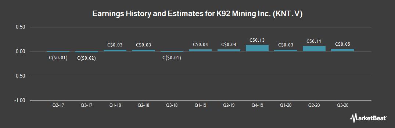 Earnings by Quarter for K92 Mining (CVE:KNT)