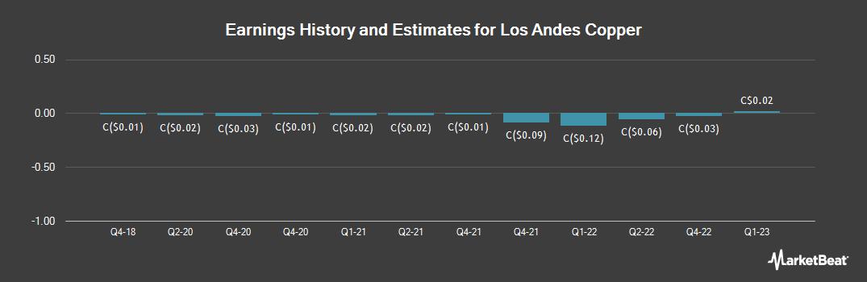 Earnings by Quarter for Los Andes Copper (CVE:LA)
