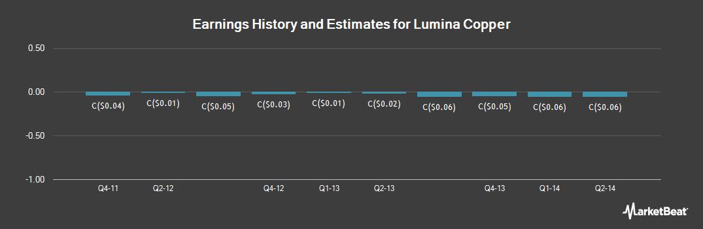 Earnings by Quarter for Lumina Copper (CVE:LCC)