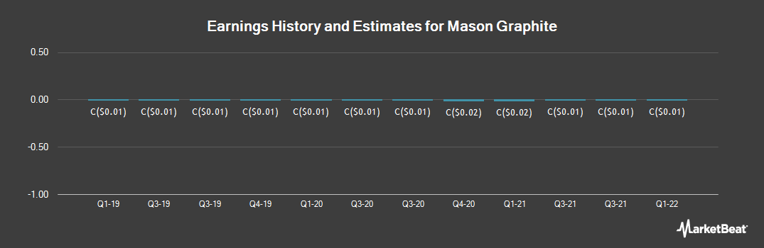 Earnings by Quarter for Mason Graphite (CVE:LLG)