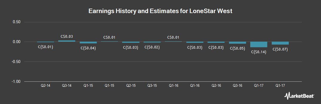 Earnings by Quarter for Lonestar West (CVE:LSI)