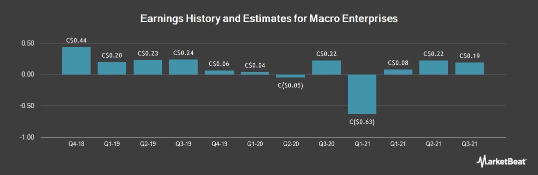 Earnings by Quarter for Macro Enterprises (CVE:MCR)