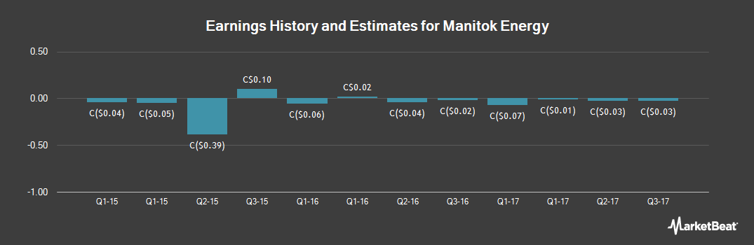Earnings by Quarter for Manitok Energy (CVE:MEI)