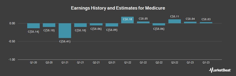 Earnings by Quarter for Medicure (CVE:MPH)