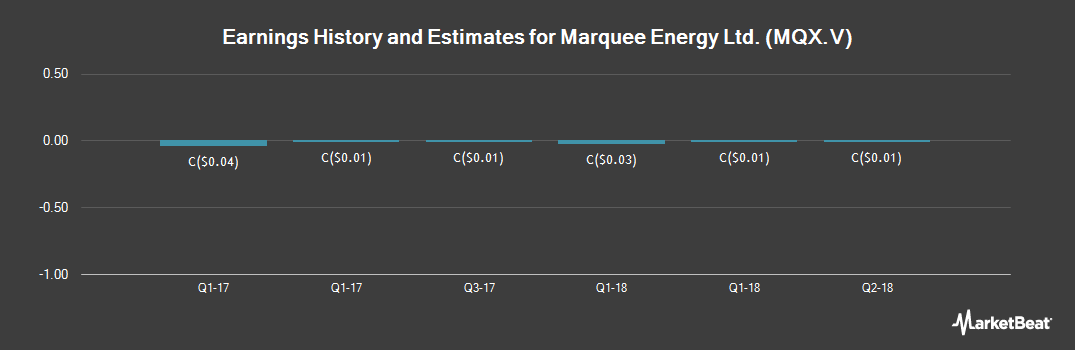 Earnings by Quarter for Marquee Energy (CVE:MQX)