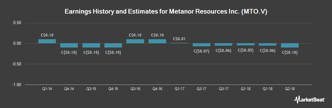 Earnings by Quarter for Metanor Resources (CVE:MTO)