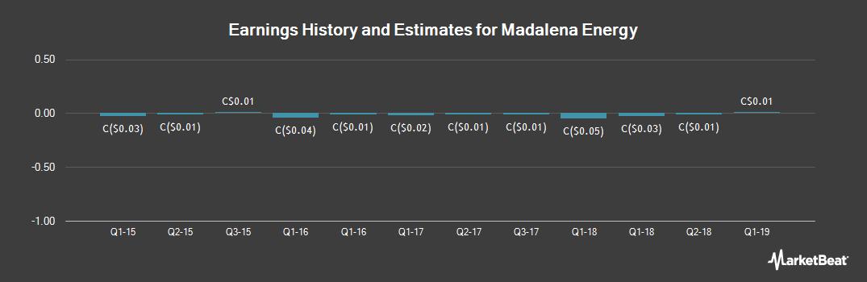 Earnings by Quarter for Madalena Energy (CVE:MVN)