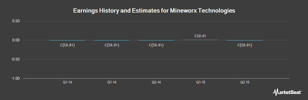 Earnings by Quarter for Mineworx Technologies (CVE:MWX)
