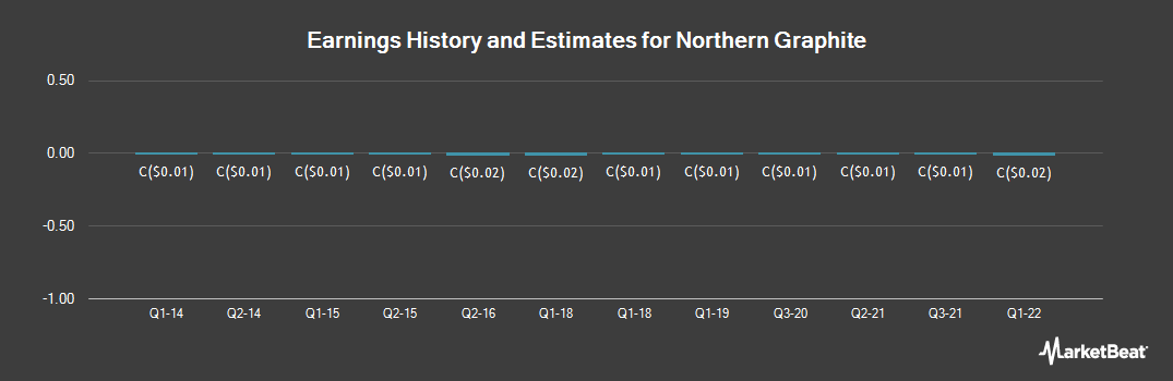 Earnings by Quarter for Northern Graphite (CVE:NGC)