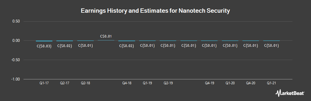 Earnings by Quarter for Nanotech Security (CVE:NTS)