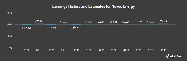 Earnings by Quarter for Novus Energy (CVE:NVS)