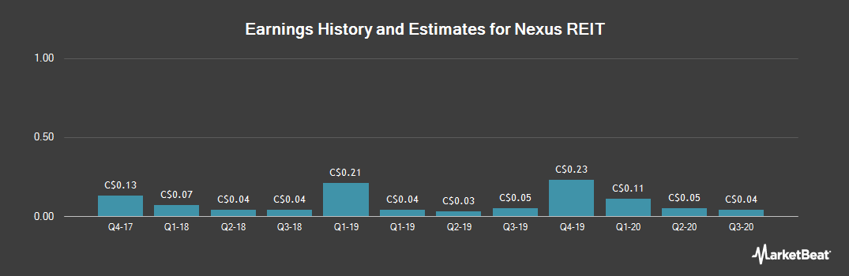 Earnings by Quarter for Nexus REIT (CVE:NXR)