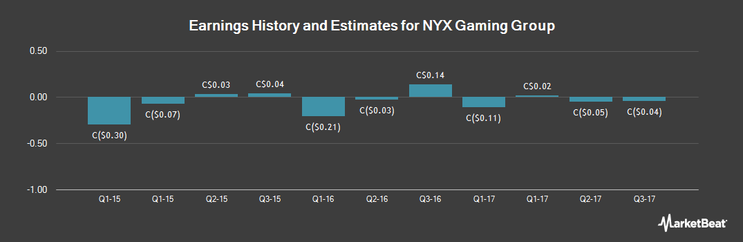 Earnings by Quarter for NYX Gaming Group (CVE:NYX)