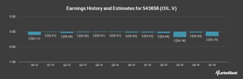 Earnings by Quarter for LGX Oil + Gas (CVE:OIL)