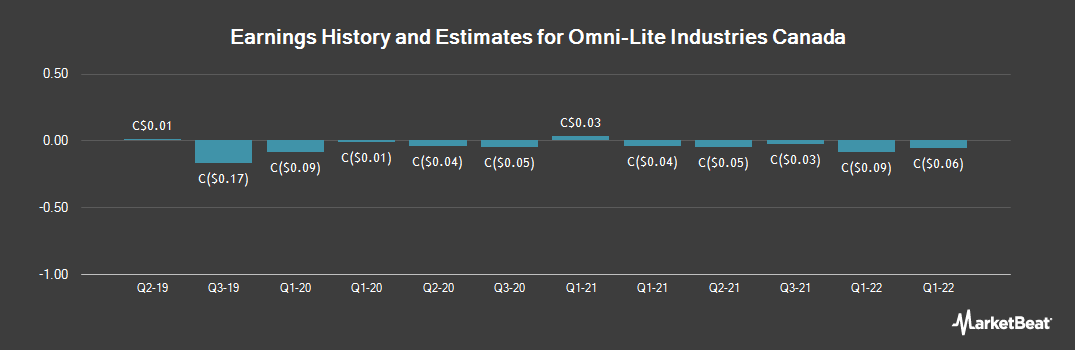 Earnings by Quarter for Omni-Lite Industries Canada (CVE:OML)
